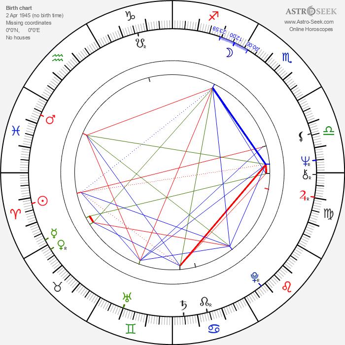 Pascal Thomas - Astrology Natal Birth Chart