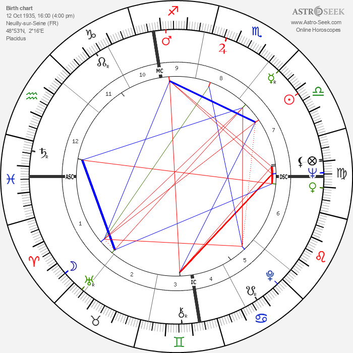Pascale Audret - Astrology Natal Birth Chart