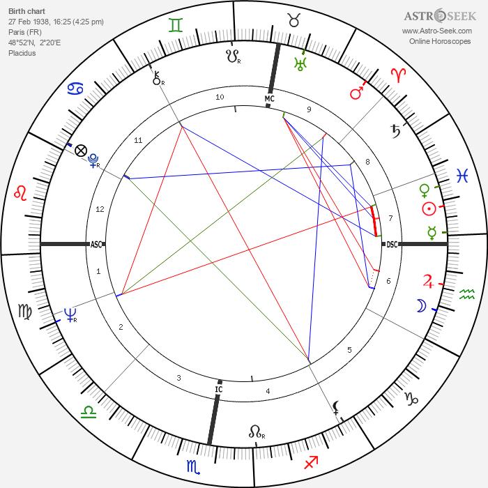 Pascale Petit - Astrology Natal Birth Chart