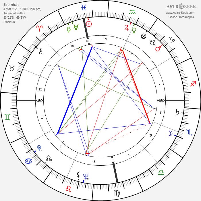 Pascual Perez - Astrology Natal Birth Chart