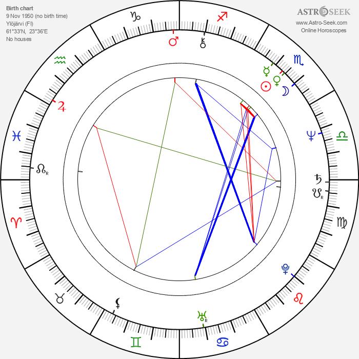 Pasi Kaunisto - Astrology Natal Birth Chart