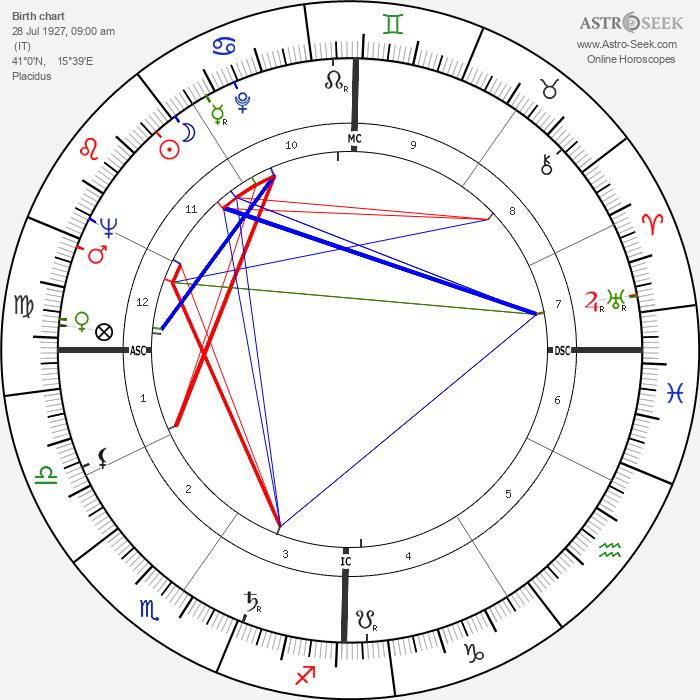 Pasquale Festa Campanile - Astrology Natal Birth Chart