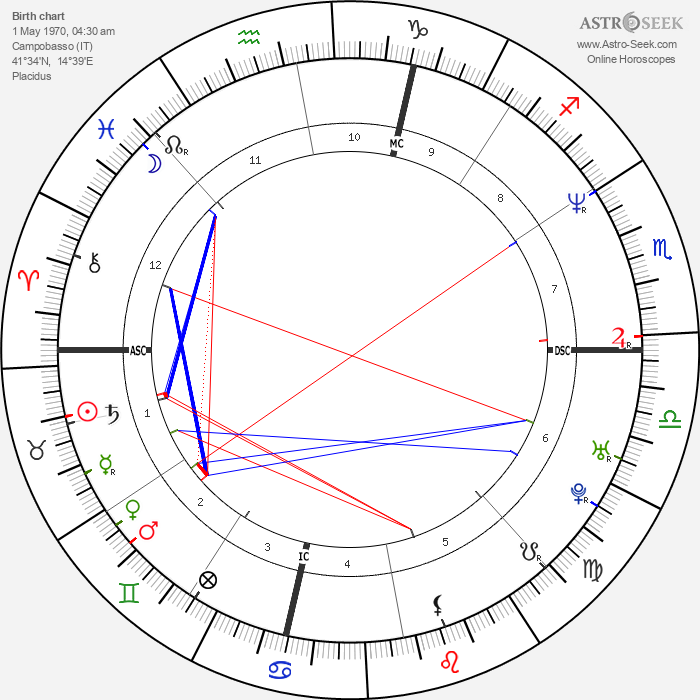 Pasquale Gravina - Astrology Natal Birth Chart