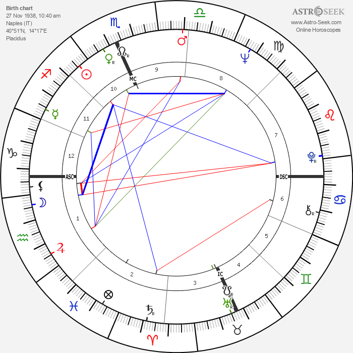 Pasquale Squitieri - Astrology Natal Birth Chart
