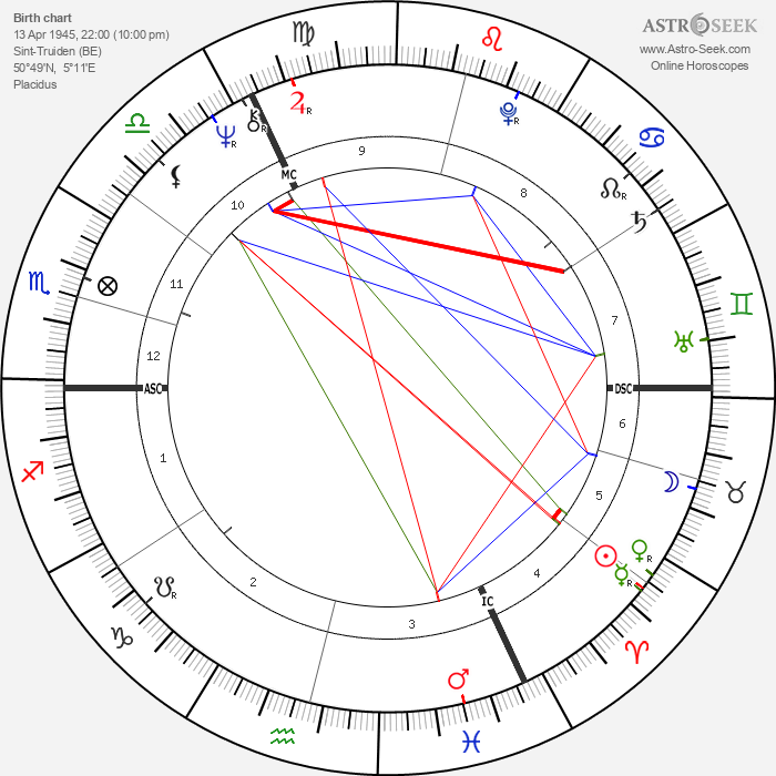Pasteur Douce - Astrology Natal Birth Chart