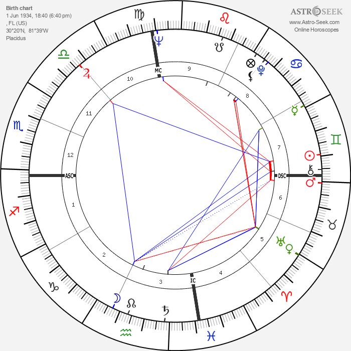Pat Boone - Astrology Natal Birth Chart