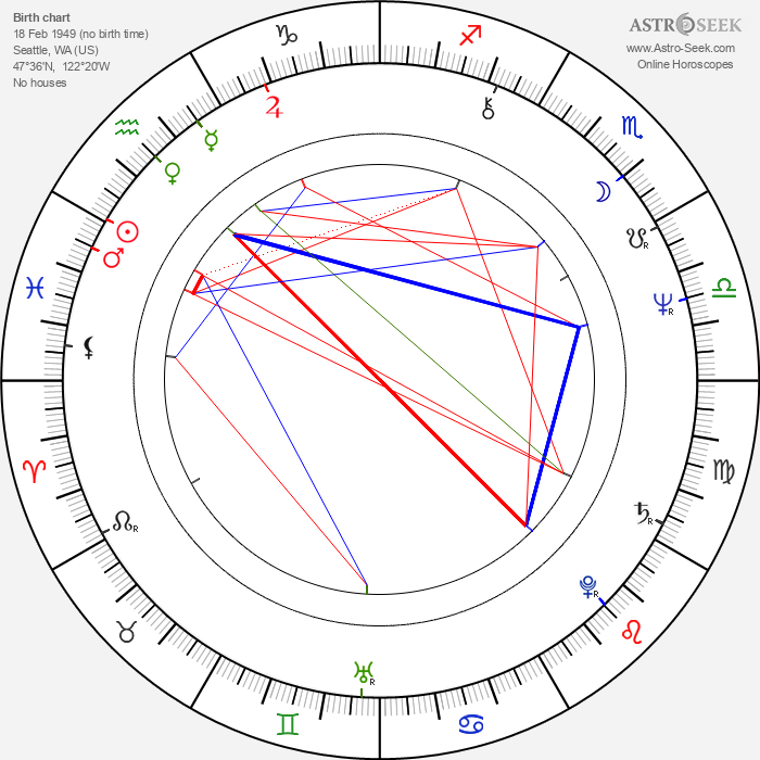 Pat Fraley - Astrology Natal Birth Chart