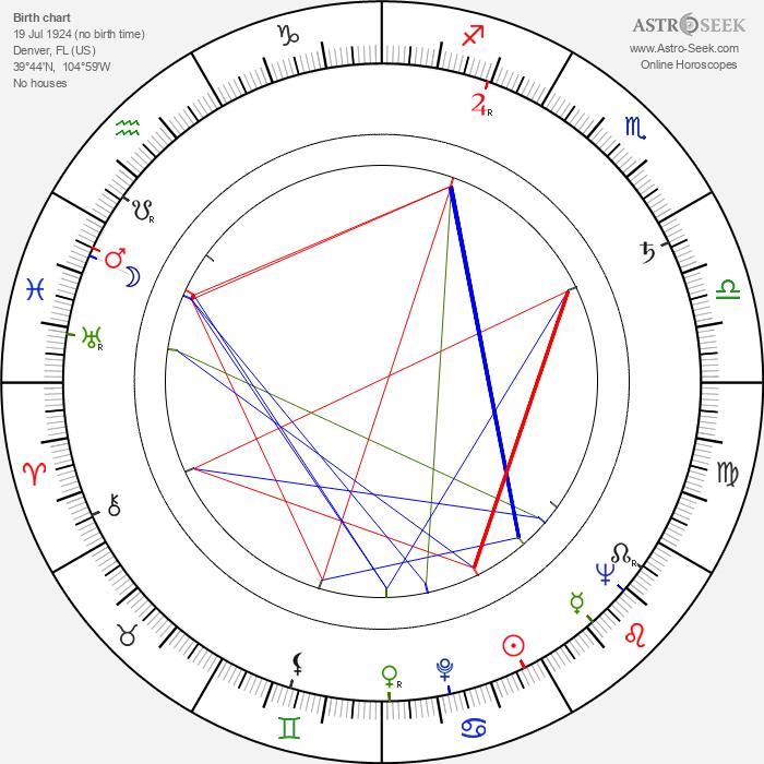Pat Hingle - Astrology Natal Birth Chart