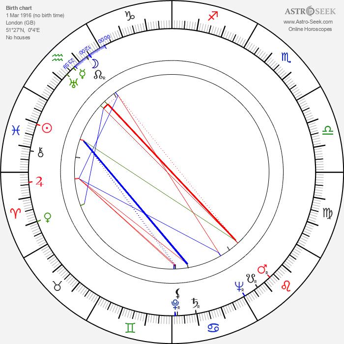 Pat Jackson - Astrology Natal Birth Chart