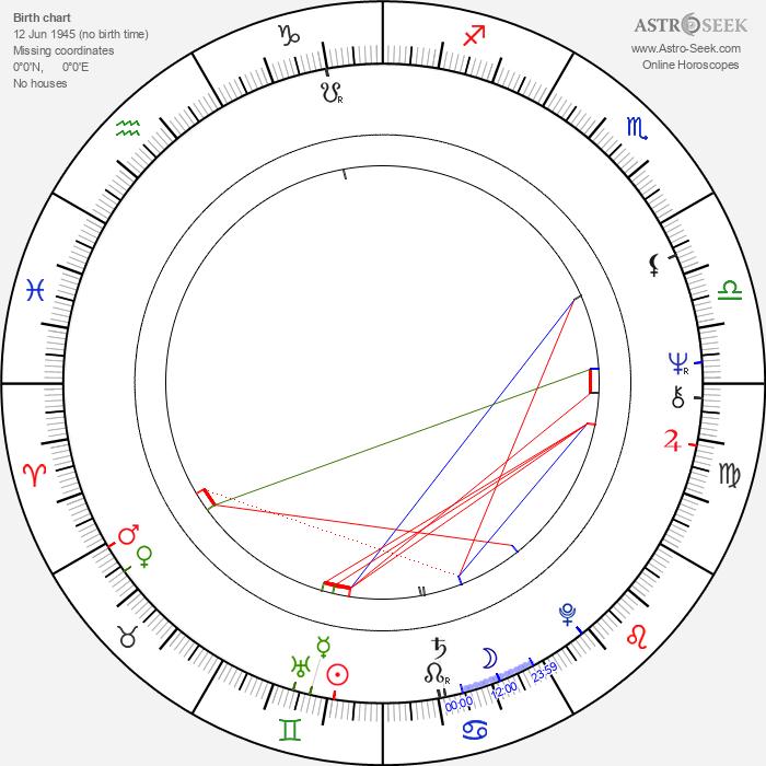 Pat Jennings - Astrology Natal Birth Chart