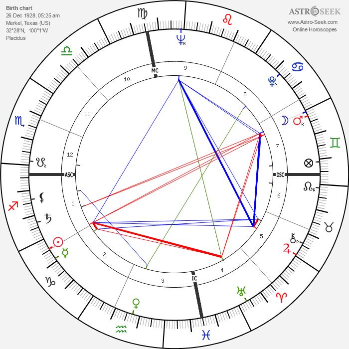 Pat Montandon - Astrology Natal Birth Chart
