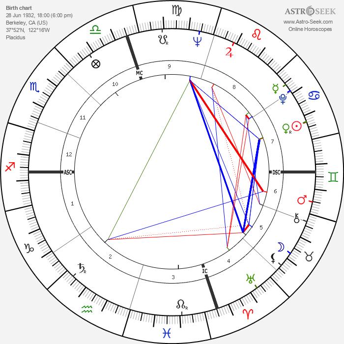 Pat Morita - Astrology Natal Birth Chart