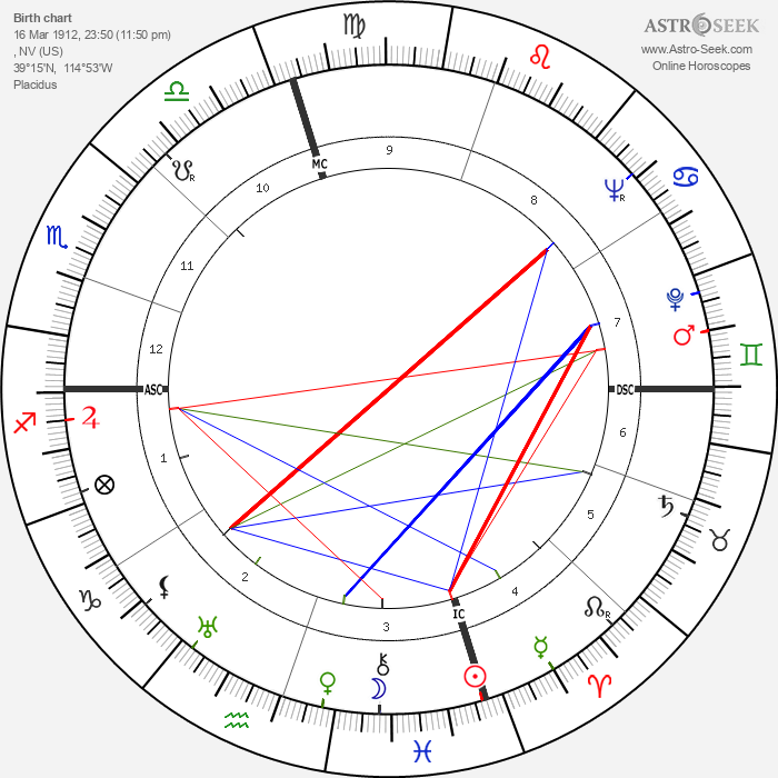 Pat Nixon - Astrology Natal Birth Chart
