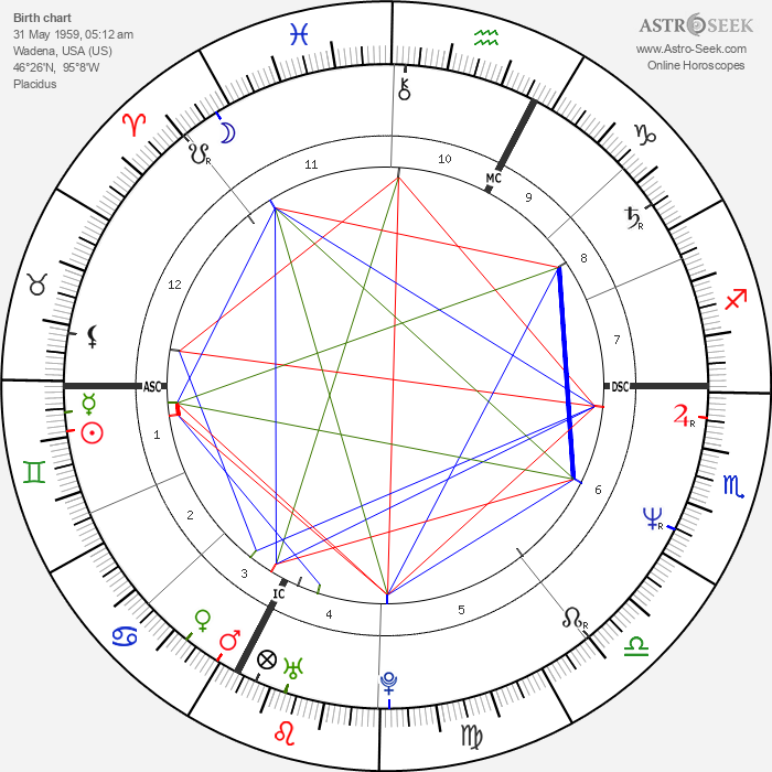 Pat Porter - Astrology Natal Birth Chart