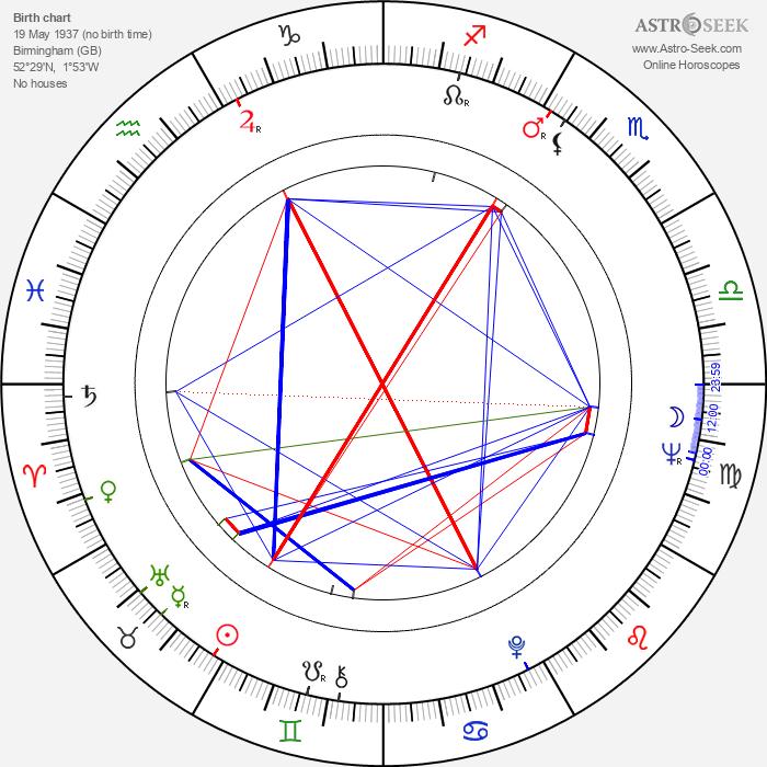 Pat Roach - Astrology Natal Birth Chart