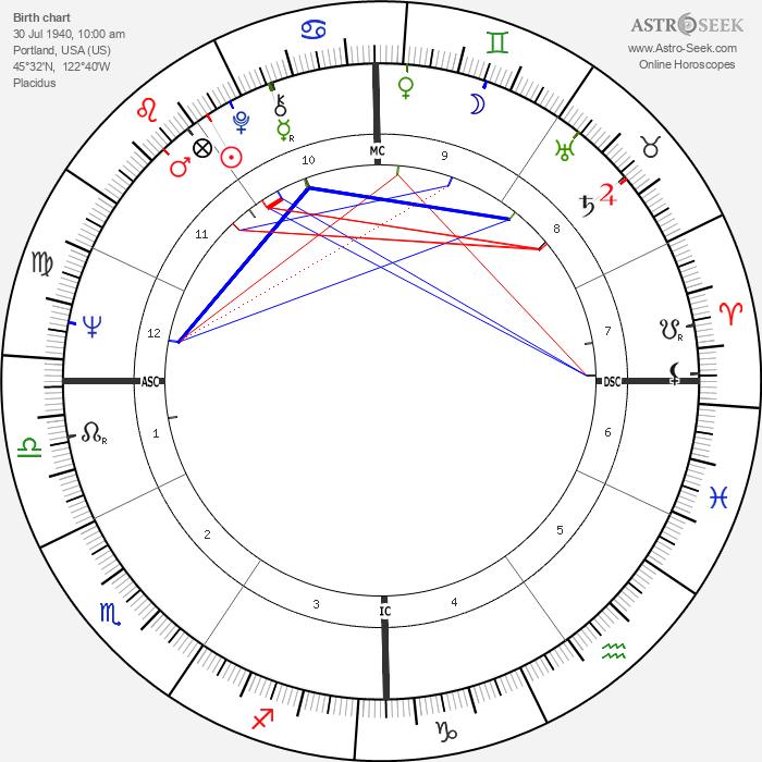 Pat Schroeder - Astrology Natal Birth Chart