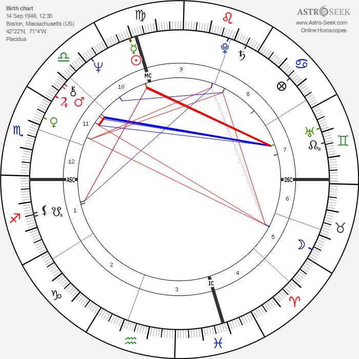 Pat Taglilatelo - Astrology Natal Birth Chart