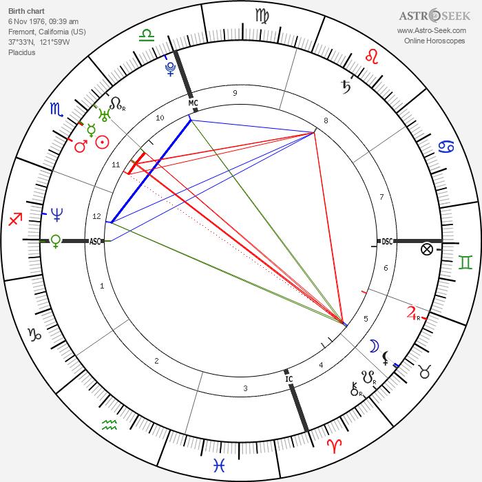 Pat Tillman - Astrology Natal Birth Chart