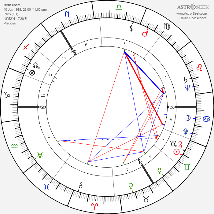 Patachou - Astrology Natal Birth Chart