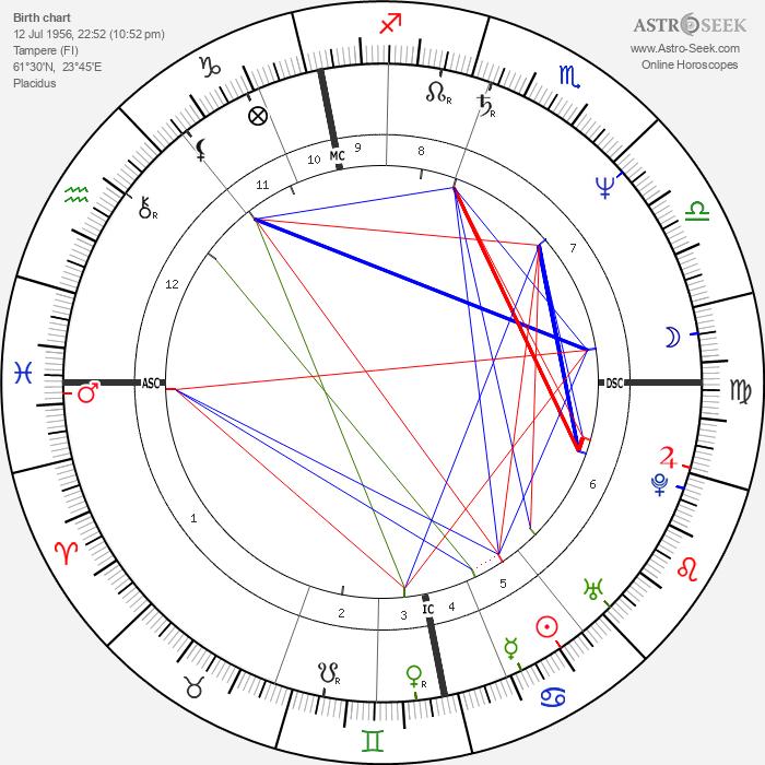 Pate Mustajärvi - Astrology Natal Birth Chart