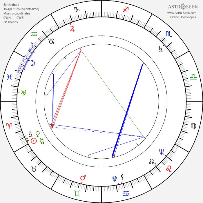Patric Doonan - Astrology Natal Birth Chart