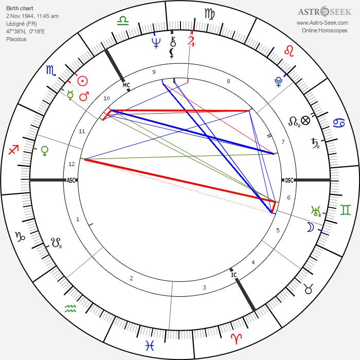 Patrice Chéreau - Astrology Natal Birth Chart