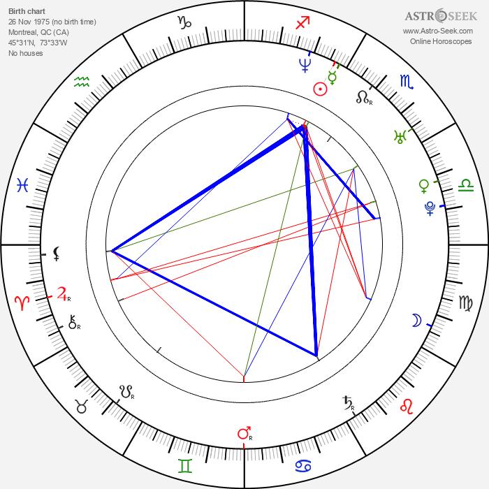 Patrice Lauzon - Astrology Natal Birth Chart