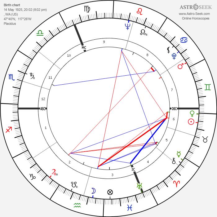 Patrice Munsel - Astrology Natal Birth Chart