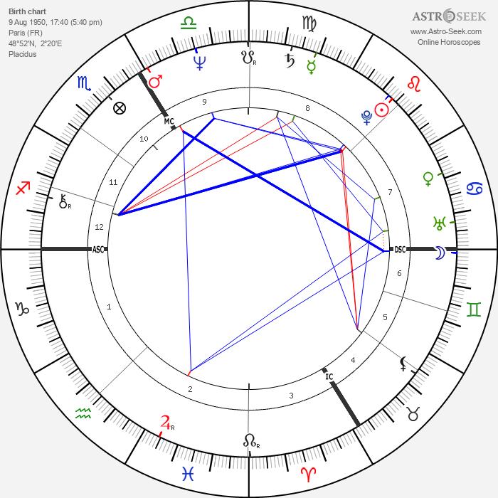 Patrice Petitallot - Astrology Natal Birth Chart