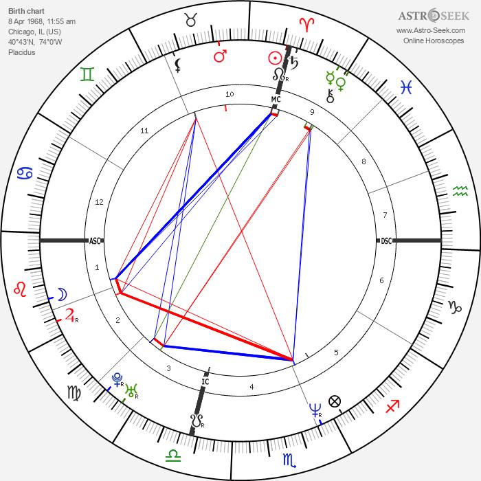 Patricia Arquette - Astrology Natal Birth Chart