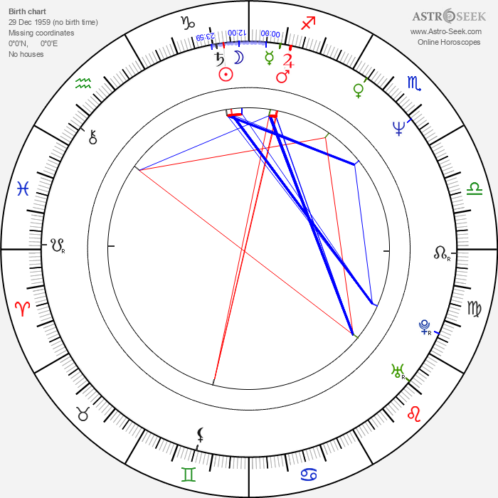 Patricia Clarkson - Astrology Natal Birth Chart