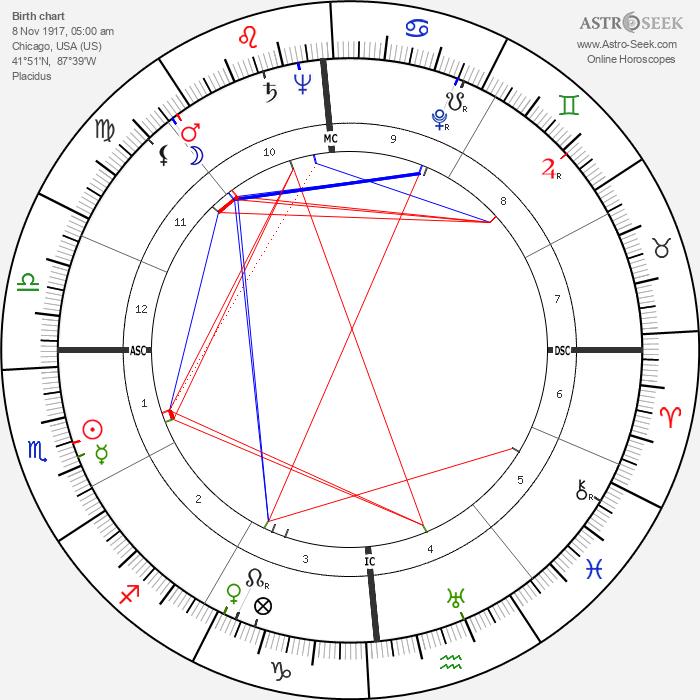 Patricia Crossley - Astrology Natal Birth Chart