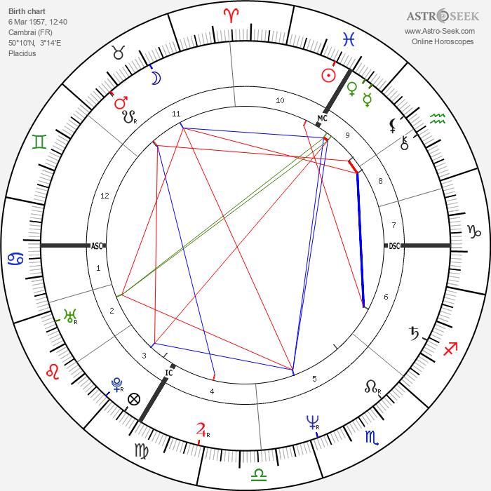 Patricia Dupas - Astrology Natal Birth Chart