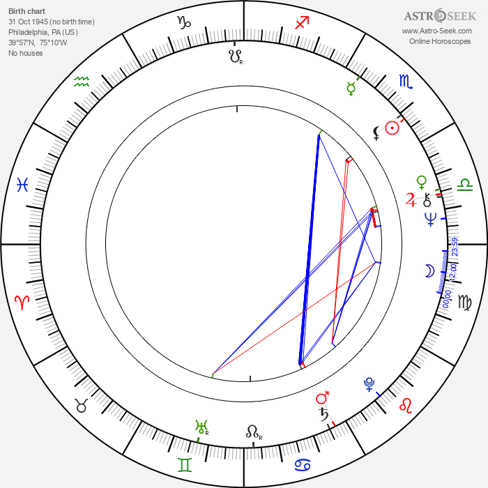 Patricia Gaul - Astrology Natal Birth Chart