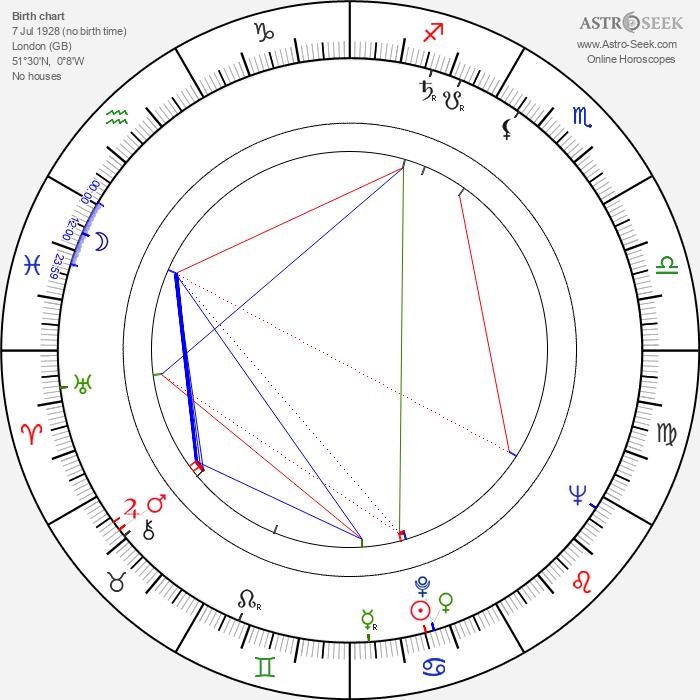 Patricia Hitchcock - Astrology Natal Birth Chart