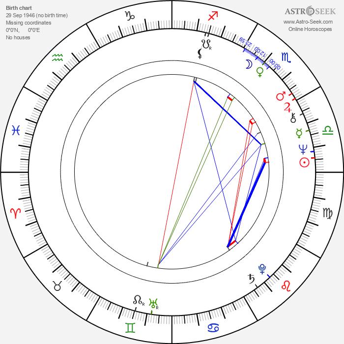 Patricia Hodge - Astrology Natal Birth Chart