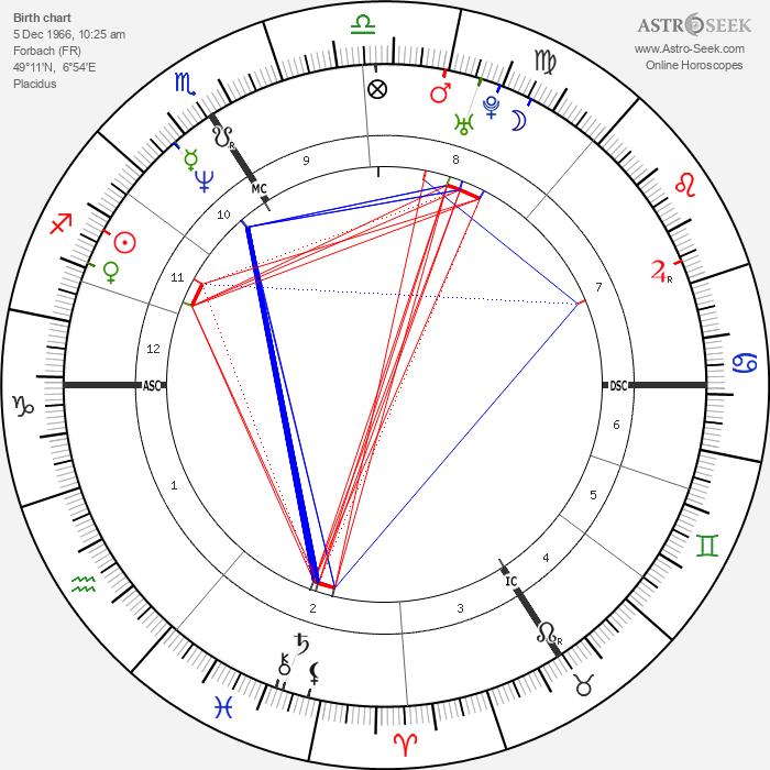Patricia Kaas - Astrology Natal Birth Chart
