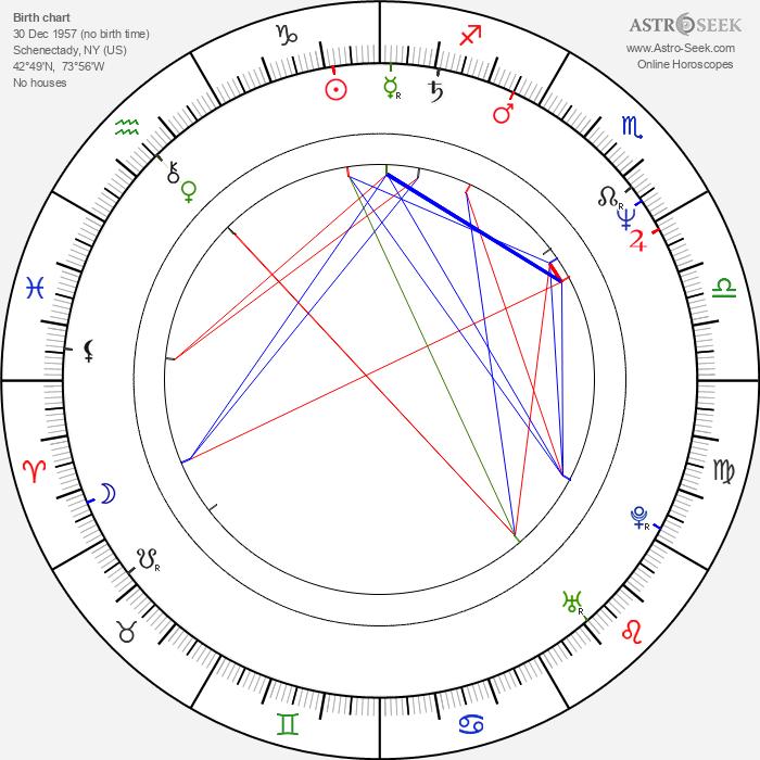 Patricia Kalember - Astrology Natal Birth Chart