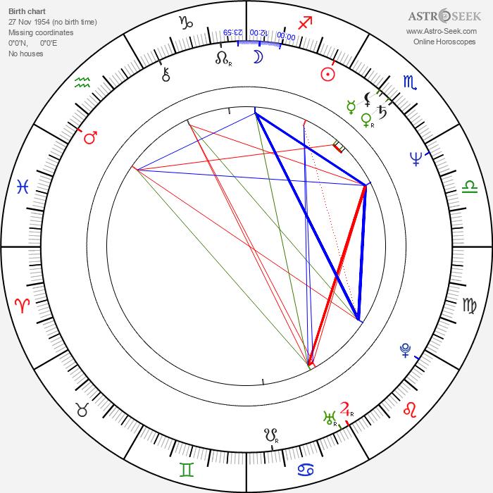 Patricia McPherson - Astrology Natal Birth Chart