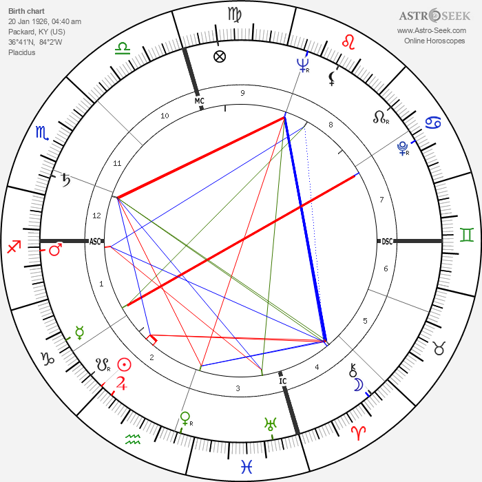 Patricia Neal - Astrology Natal Birth Chart