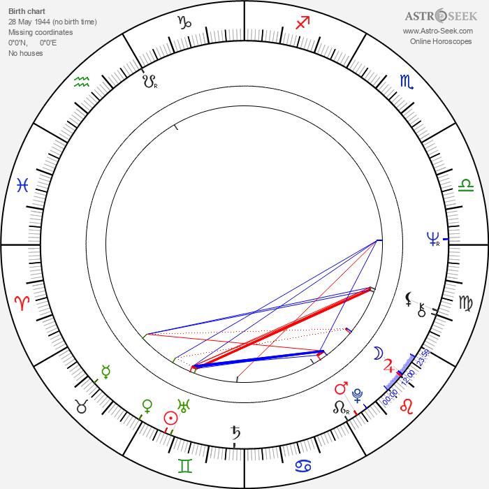 Patricia Quinn - Astrology Natal Birth Chart