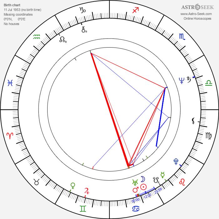 Patricia Reyes Spíndola - Astrology Natal Birth Chart