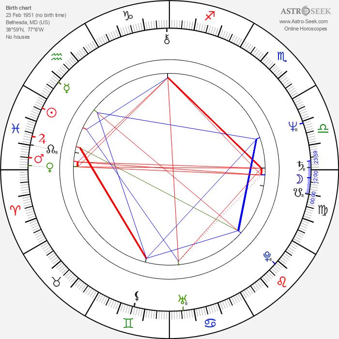 Patricia Richardson - Astrology Natal Birth Chart