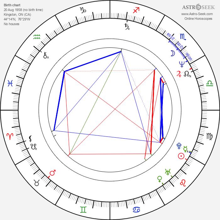Patricia Rozema - Astrology Natal Birth Chart