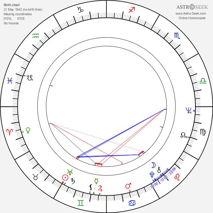 Patricia Viterbo - Astrology Natal Birth Chart