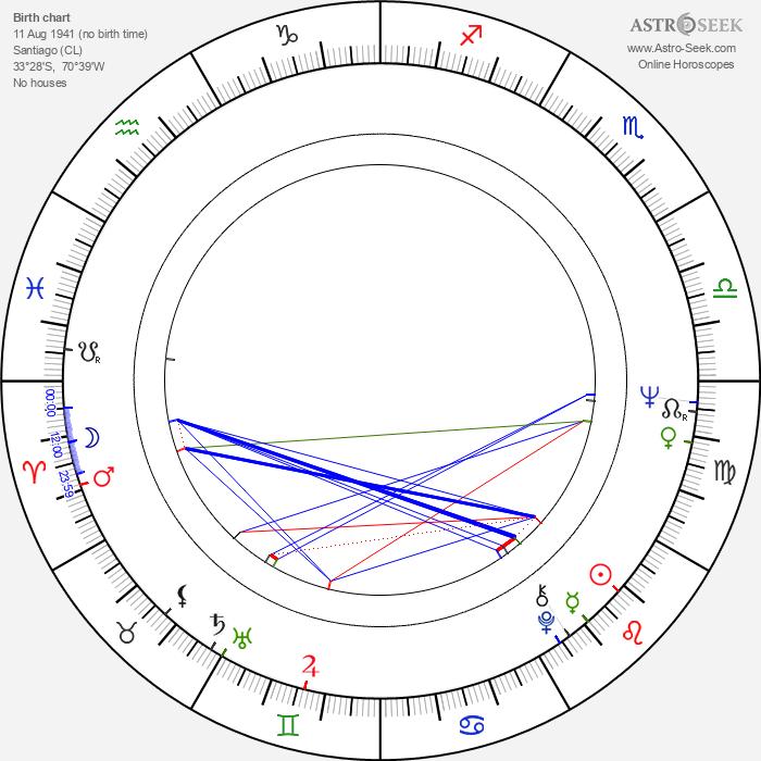Patricio Guzmán - Astrology Natal Birth Chart
