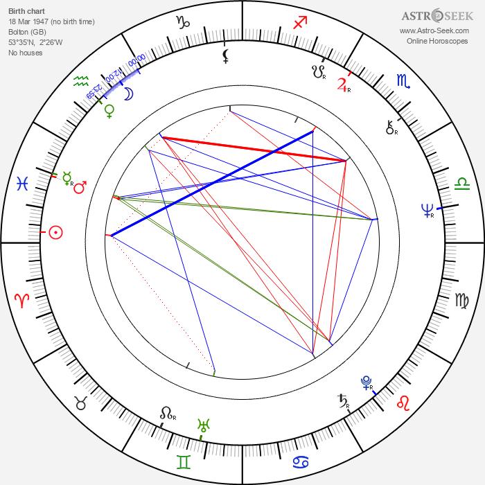 Patrick Barlow - Astrology Natal Birth Chart