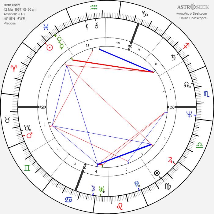 Patrick Battiston - Astrology Natal Birth Chart
