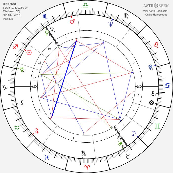 Patrick Bauchau - Astrology Natal Birth Chart