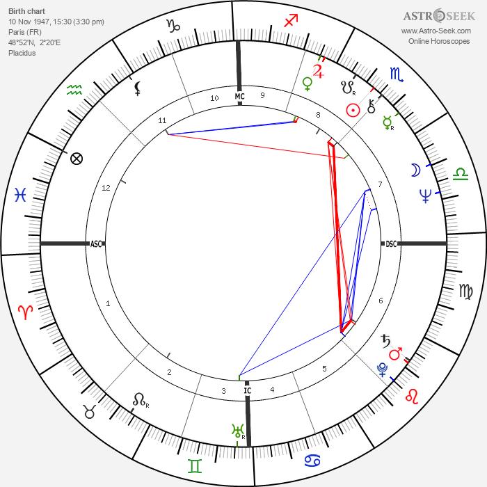 Patrick Berger - Astrology Natal Birth Chart